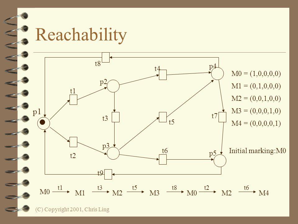 Reachability p1 t8 t1 t2 p2 t3 p3 t4 t5 t6 p5 t7 p4 t9