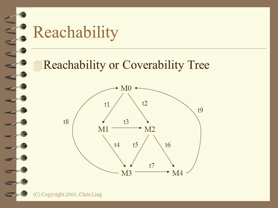 Reachability Reachability or Coverability Tree M0 M1 M2 M3 M4 t1 t2 t3