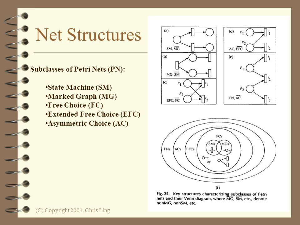 Net Structures Subclasses of Petri Nets (PN): State Machine (SM)