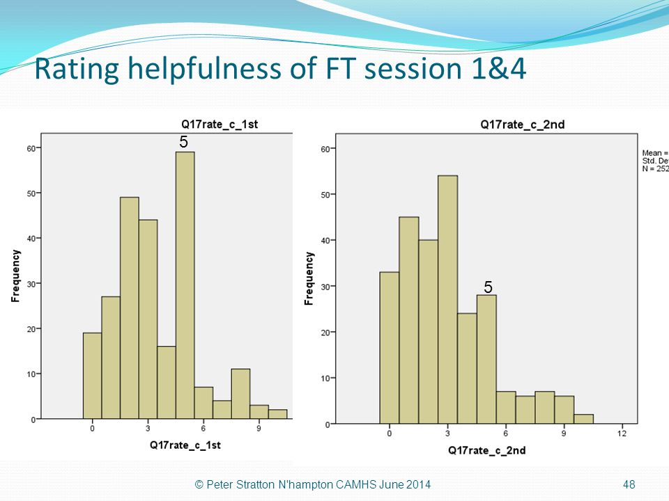 Rating helpfulness of FT session 1&4