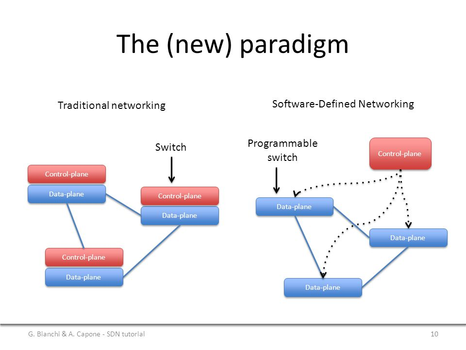The (new) paradigm Software-Defined Networking Traditional networking