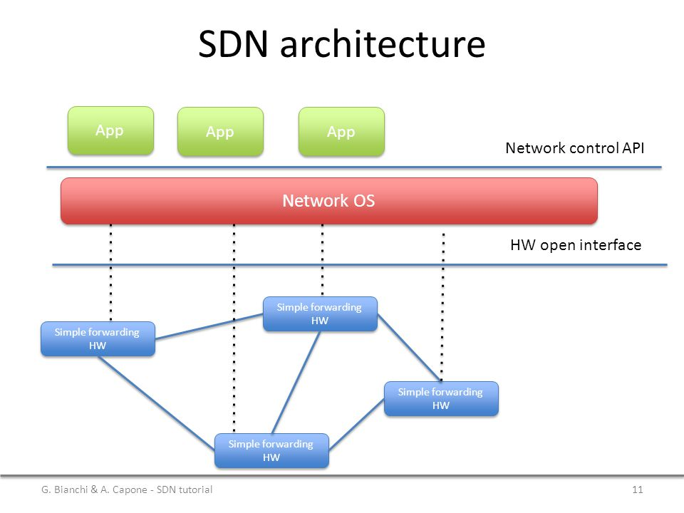 SDN architecture Network OS App App App Network control API