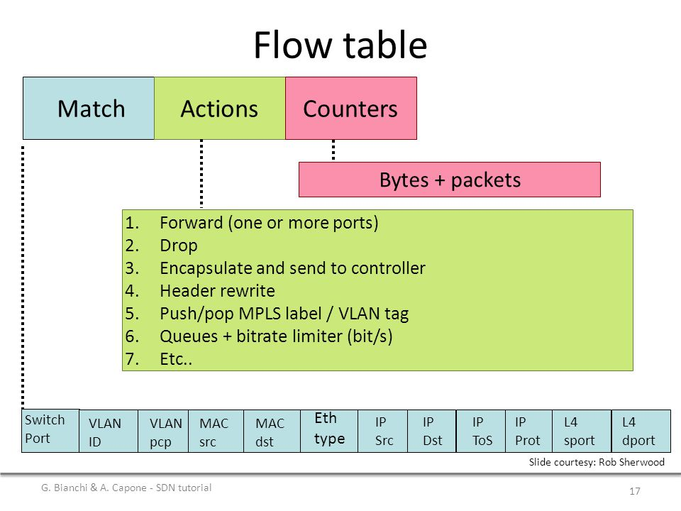 Flow table Match Actions Counters Bytes + packets