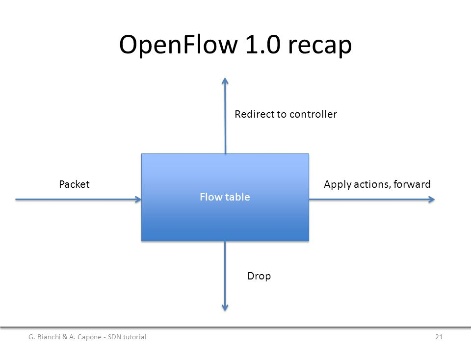 OpenFlow 1.0 recap Redirect to controller Flow table Packet