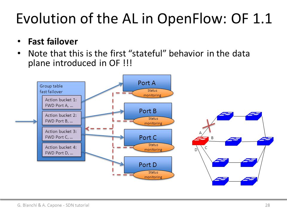 Evolution of the AL in OpenFlow: OF 1.1