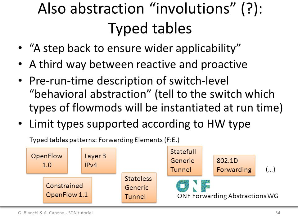 Also abstraction involutions ( ): Typed tables