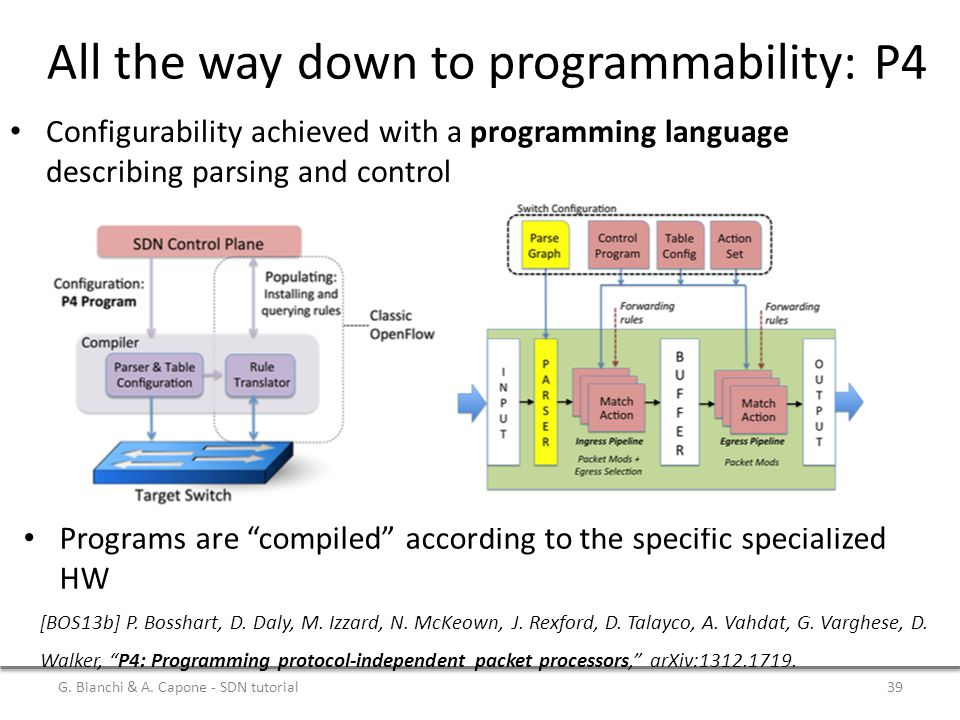 All the way down to programmability: P4