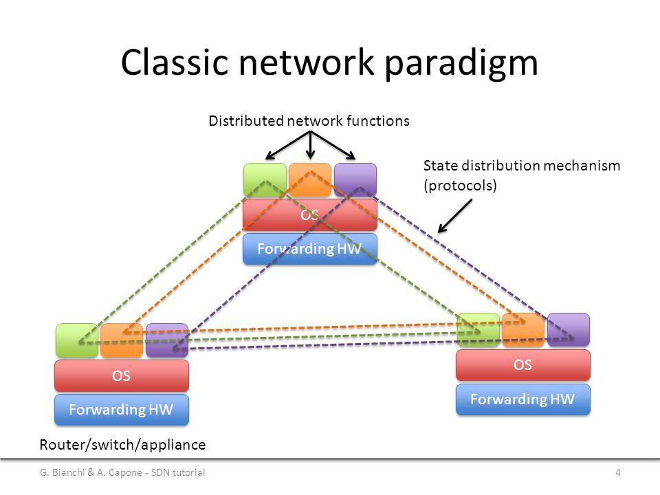 Classic network paradigm