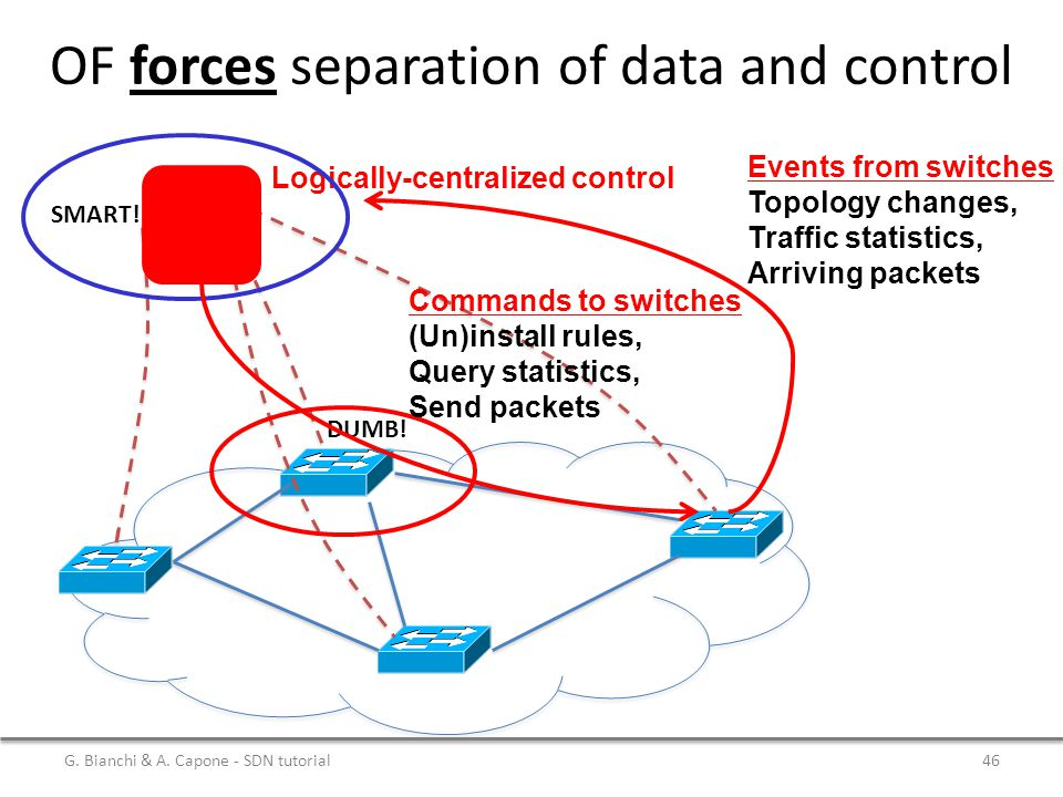 OF forces separation of data and control