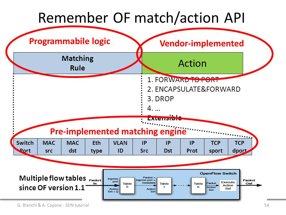 Remember OF match/action API