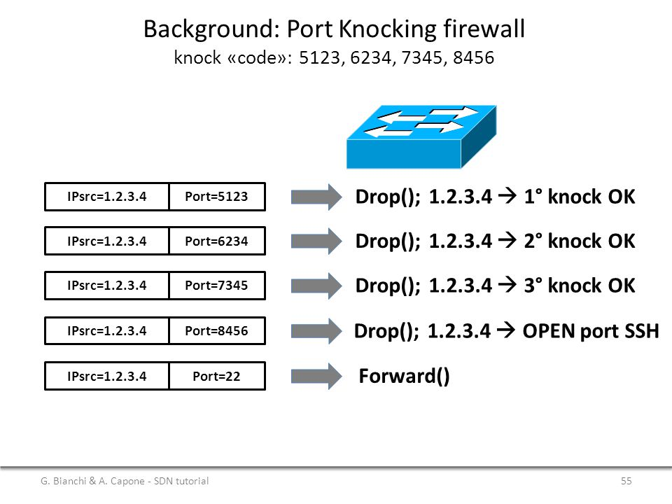 Background: Port Knocking firewall knock «code»: 5123, 6234, 7345, 8456