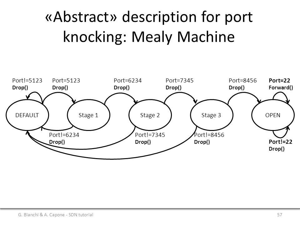 «Abstract» description for port knocking: Mealy Machine