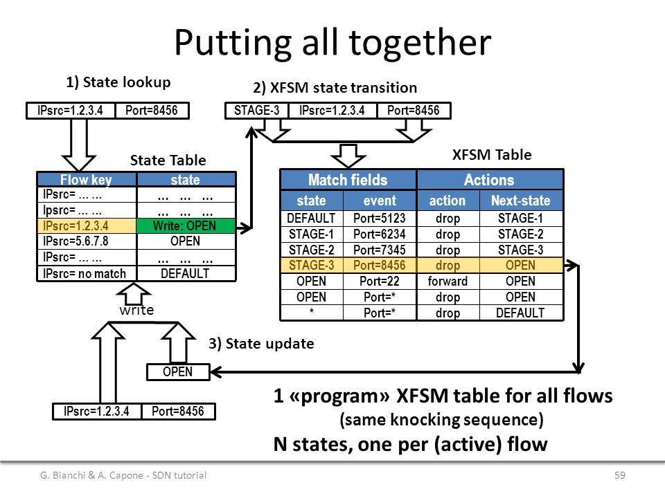 Putting all together 1 «program» XFSM table for all flows