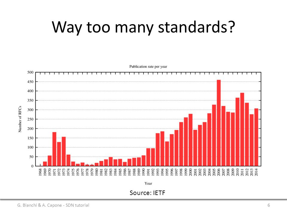 Way too many standards Source: IETF