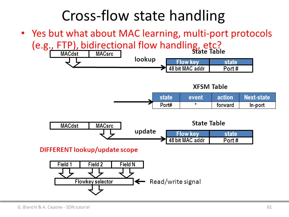 Cross-flow state handling