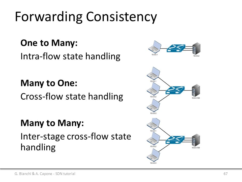 Forwarding Consistency