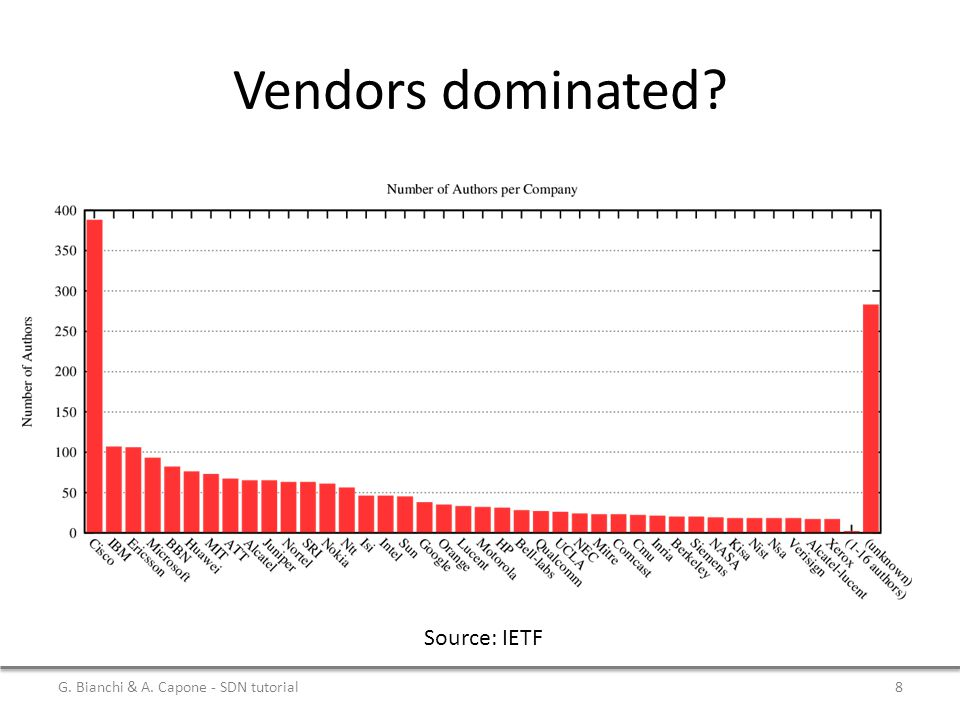 Vendors dominated Source: IETF G. Bianchi & A. Capone - SDN tutorial