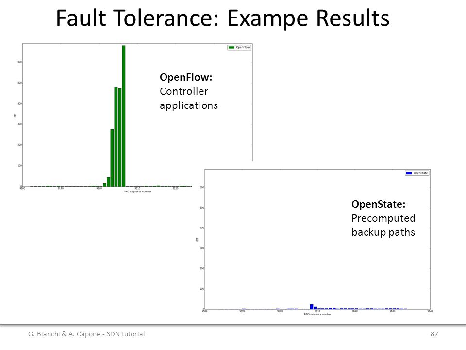 Fault Tolerance: Exampe Results