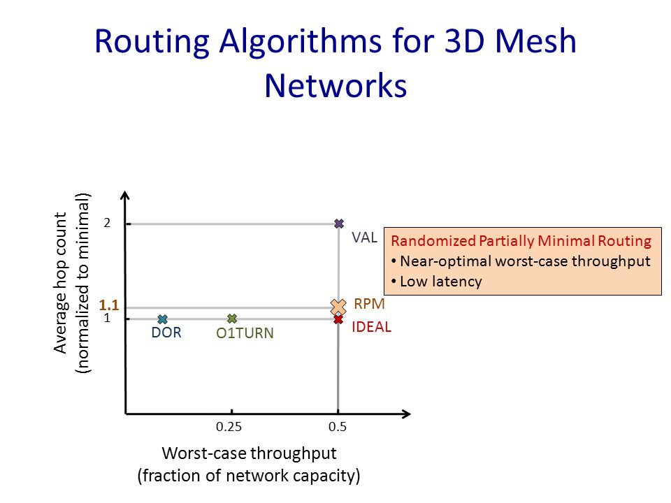 Routing Algorithms for 3D Mesh Networks