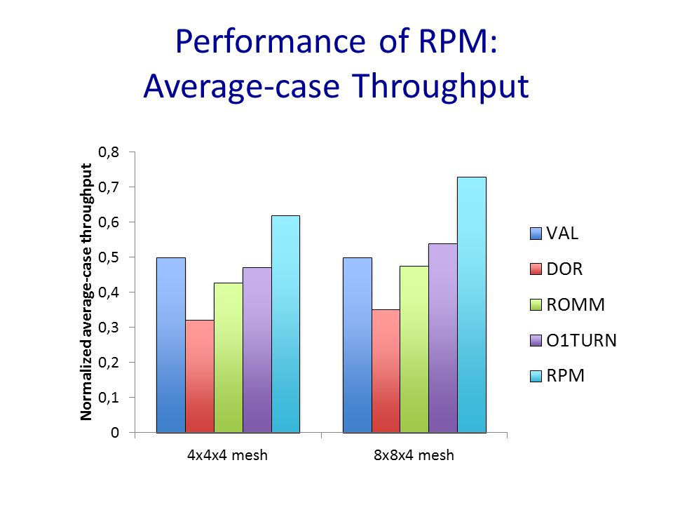 Performance of RPM: Average-case Throughput