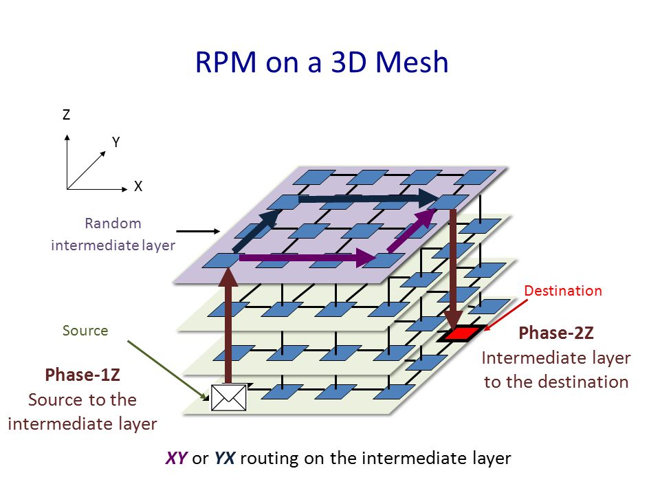 * RPM on a 3D Mesh Phase-2Z Intermediate layer to the destination