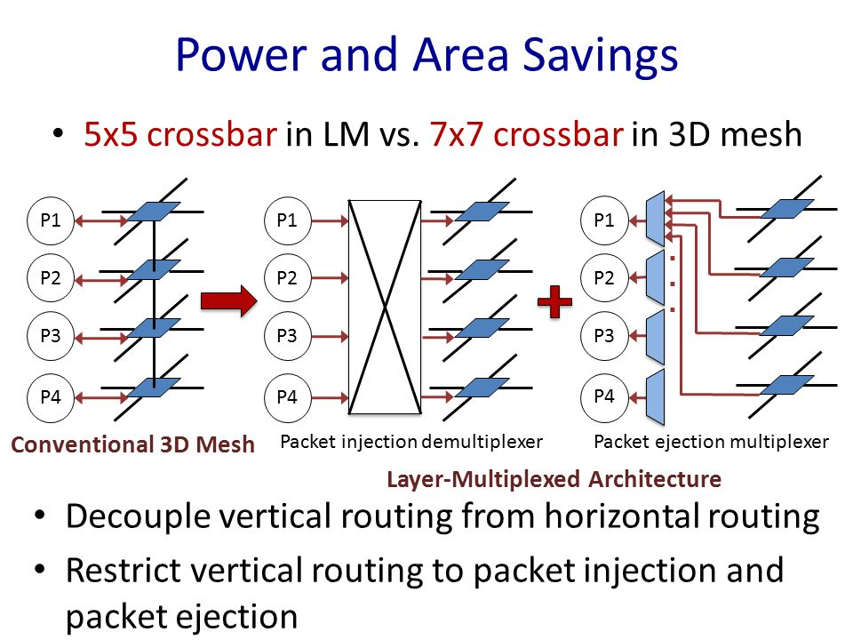 Power and Area Savings 5x5 crossbar in LM vs. 7x7 crossbar in 3D mesh