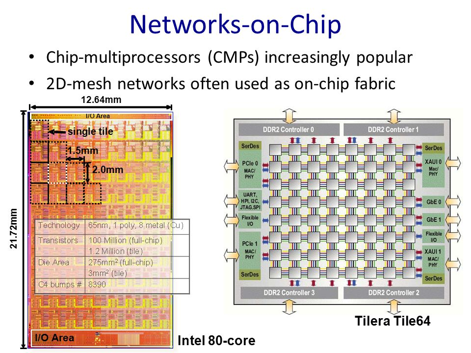 Networks-on-Chip Chip-multiprocessors (CMPs) increasingly popular
