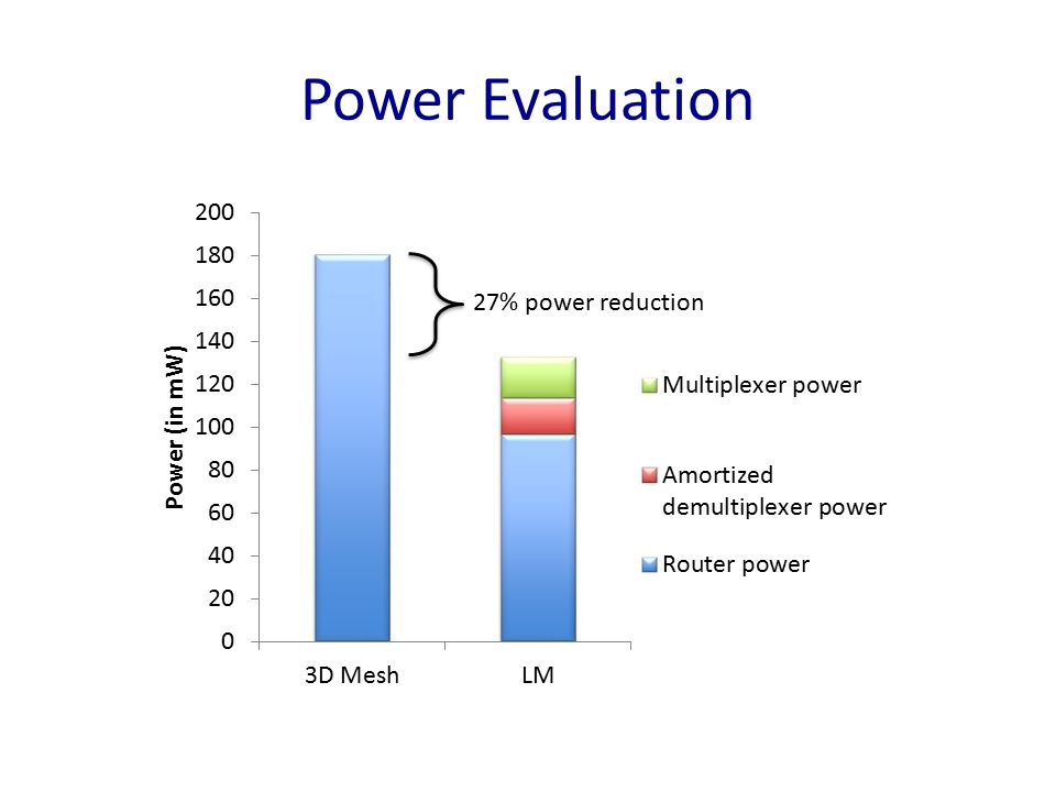Power Evaluation 27% power reduction