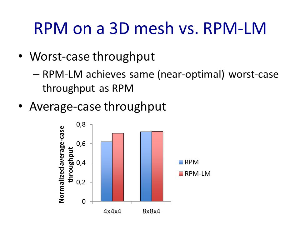 RPM on a 3D mesh vs. RPM-LM Worst-case throughput