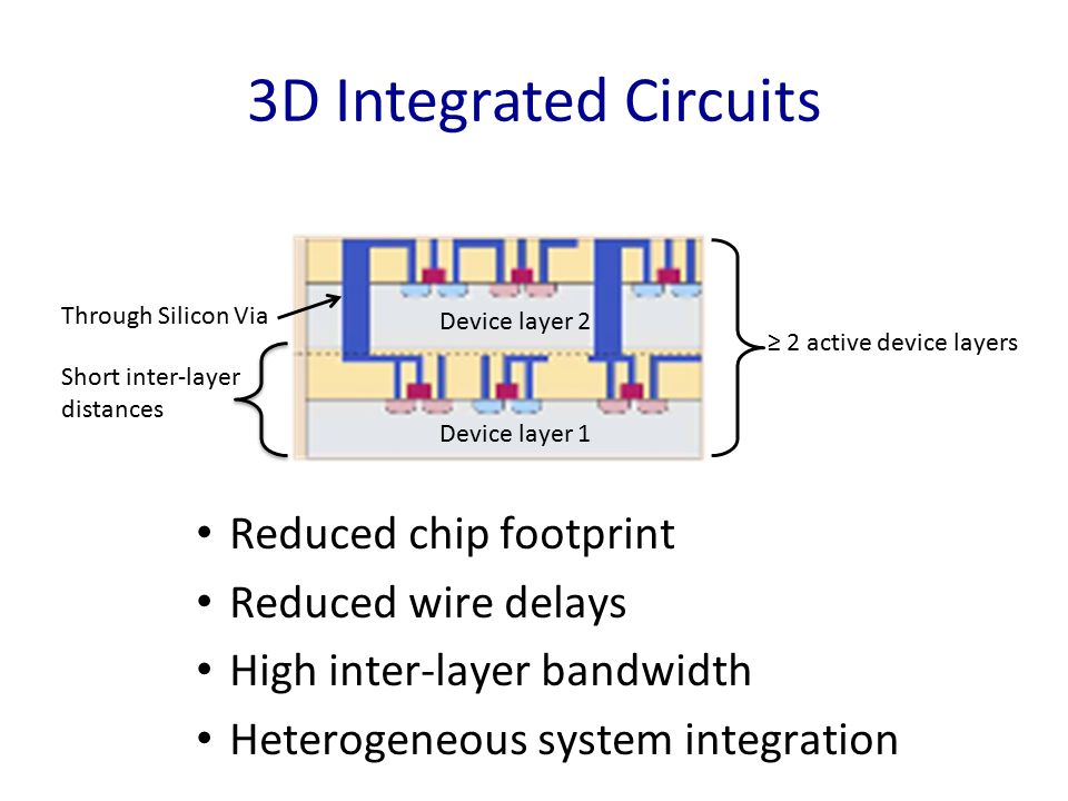 3D Integrated Circuits Reduced chip footprint Reduced wire delays