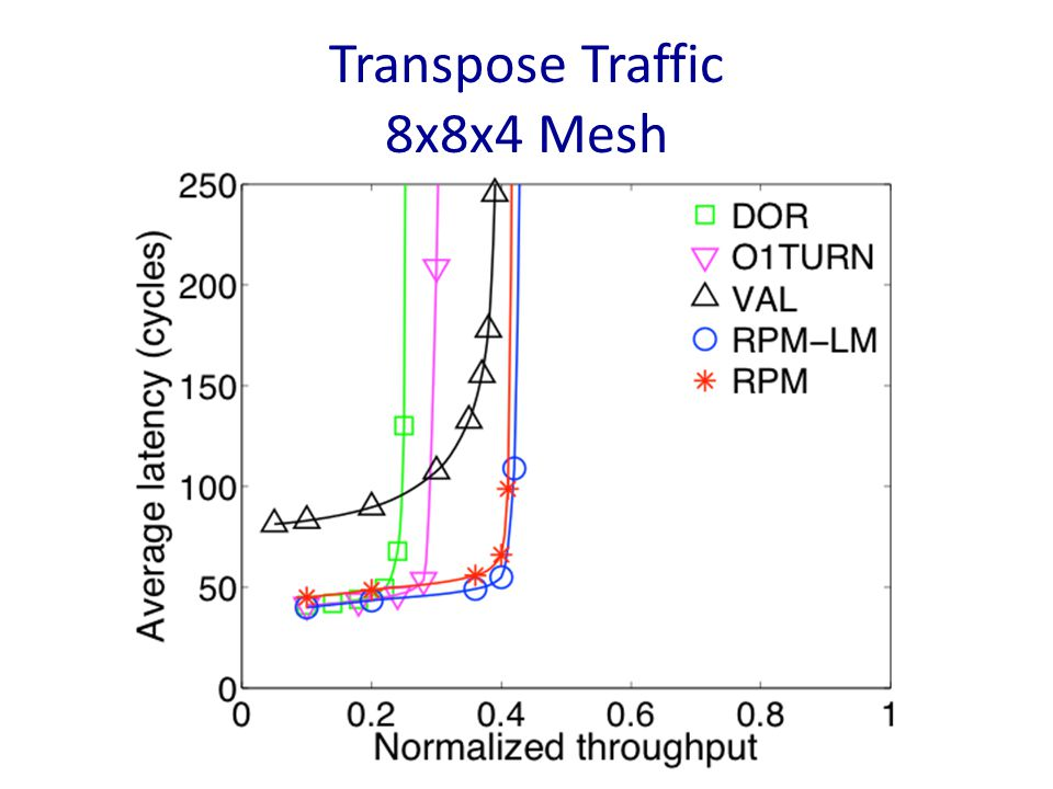 Transpose Traffic 8x8x4 Mesh