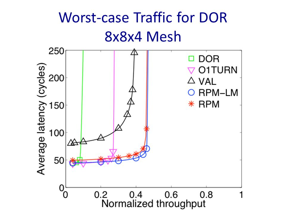 Worst-case Traffic for DOR 8x8x4 Mesh