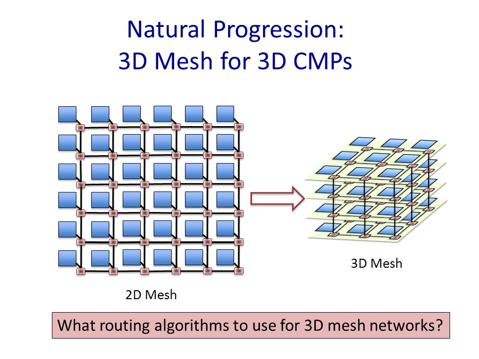 Natural Progression: 3D Mesh for 3D CMPs