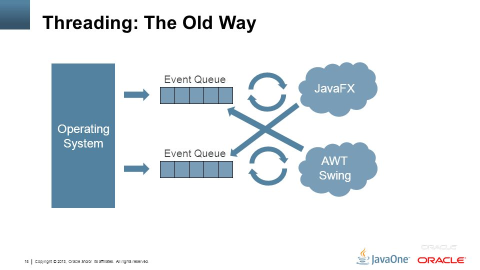 Threading: The Old Way JavaFX Operating System AWT Swing Event Queue