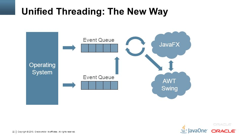 Unified Threading: The New Way