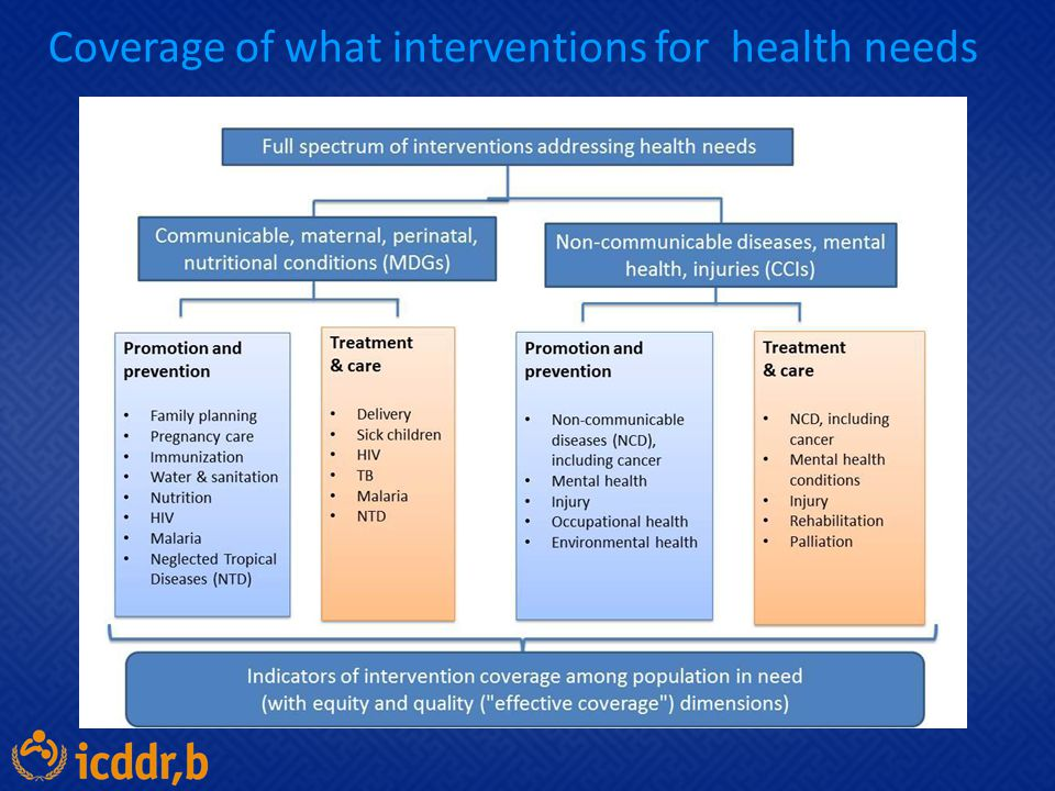 Coverage of what interventions for health needs