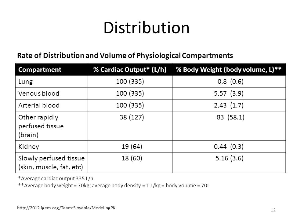% Cardiac Output* (L/h) % Body Weight (body volume, L)**