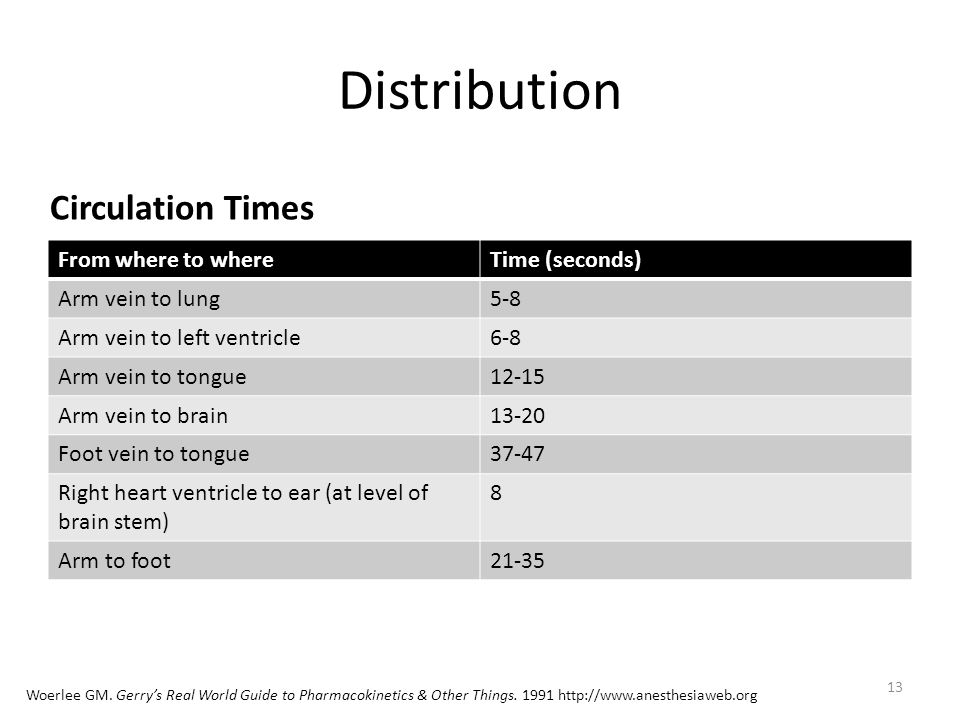 Distribution Circulation Times From where to where Time (seconds)