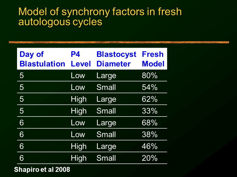 Model of synchrony factors in fresh autologous cycles