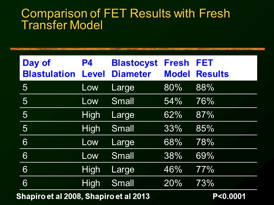 Comparison of FET Results with Fresh Transfer Model