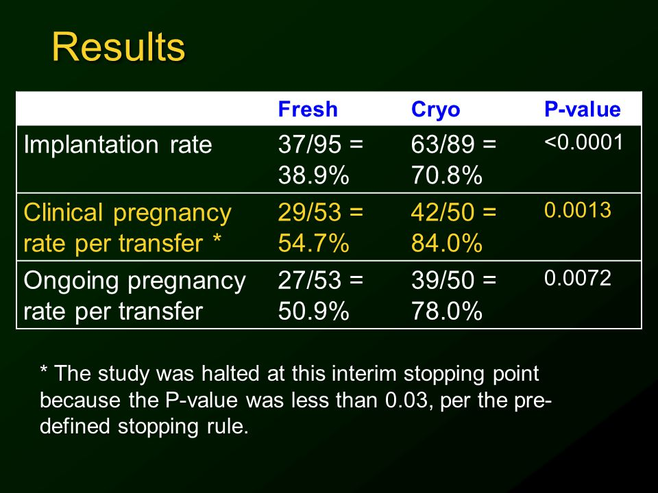 Results Implantation rate 37/95 = 38.9% 63/89 = 70.8%