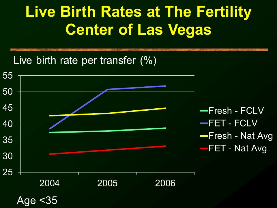 Live Birth Rates at The Fertility Center of Las Vegas