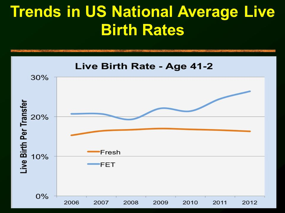 Trends in US National Average Live Birth Rates