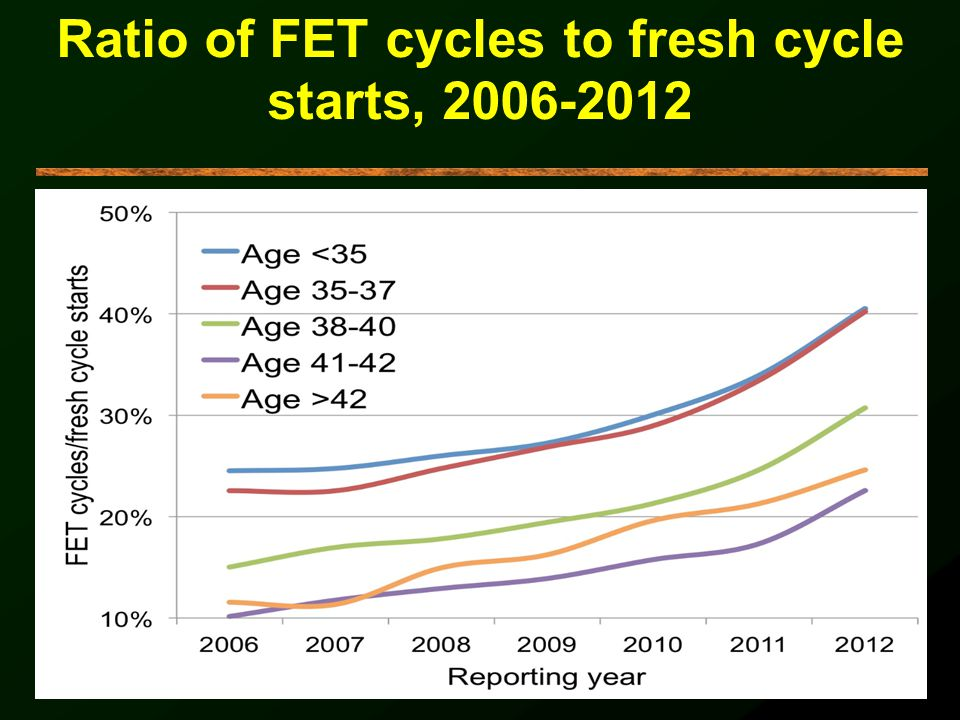 Ratio of FET cycles to fresh cycle starts, 2006-2012