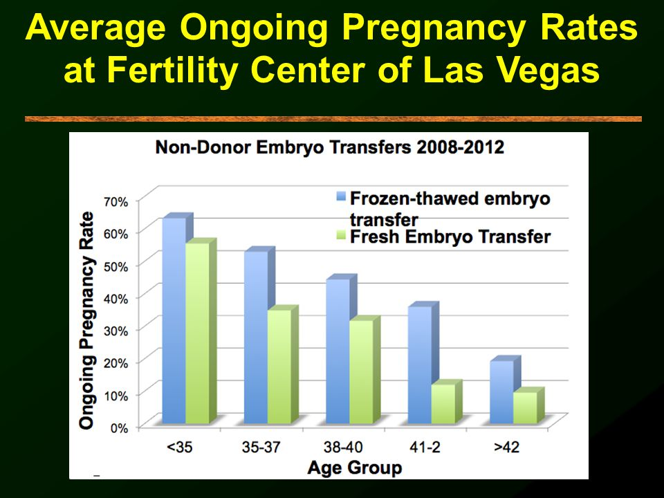 Average Ongoing Pregnancy Rates at Fertility Center of Las Vegas