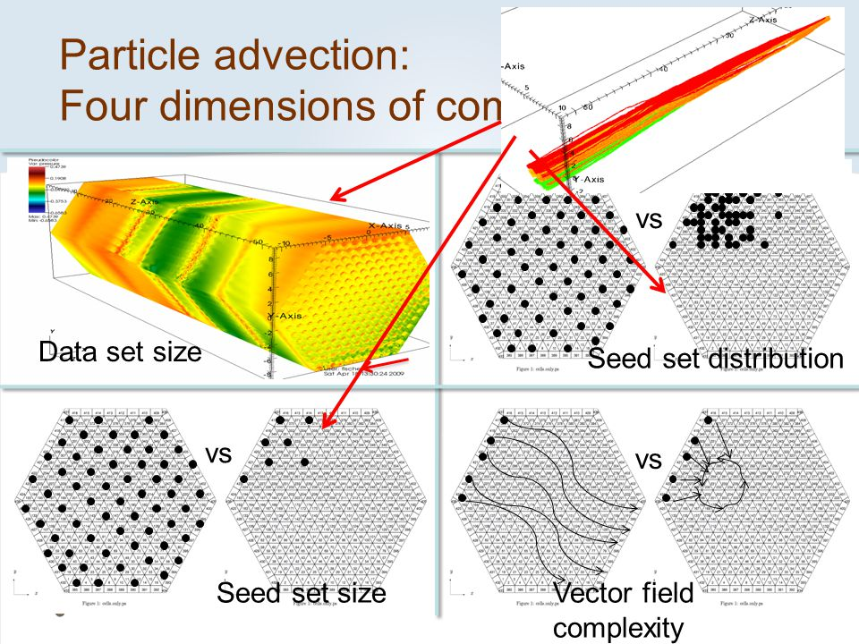 Particle advection: Four dimensions of complexity