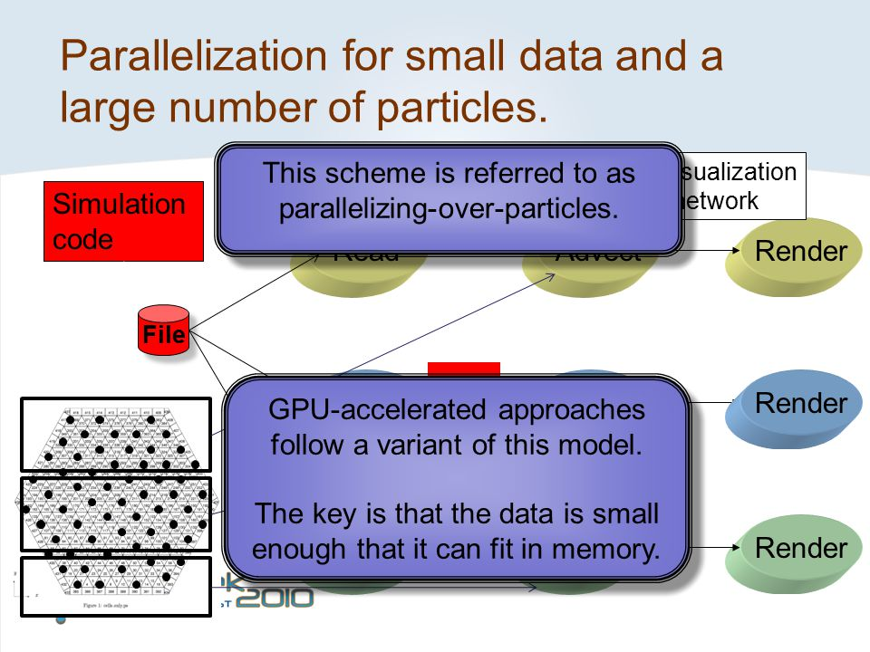 Parallelization for small data and a large number of particles.