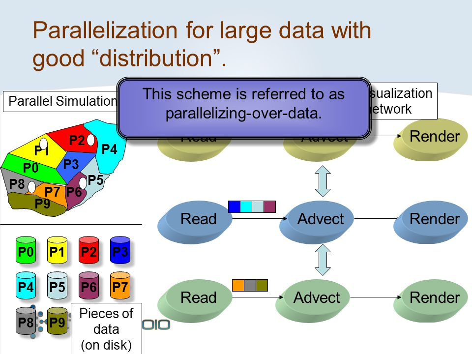 Parallelization for large data with good distribution .
