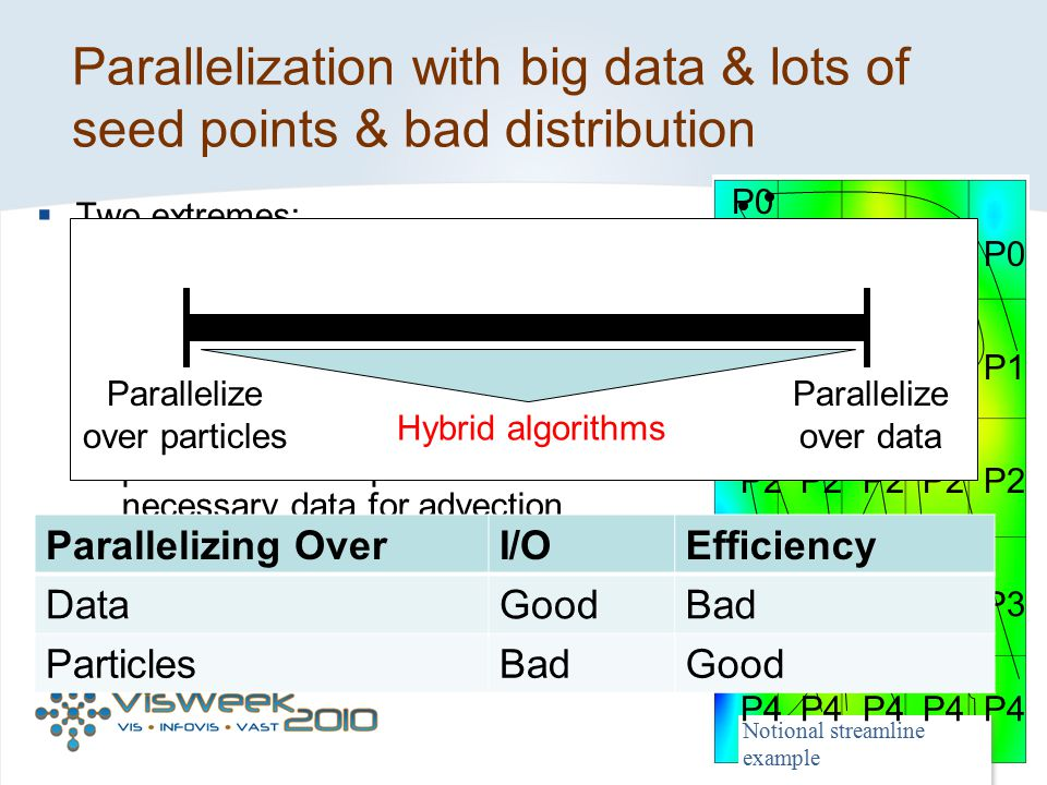 Parallelization with big data & lots of seed points & bad distribution