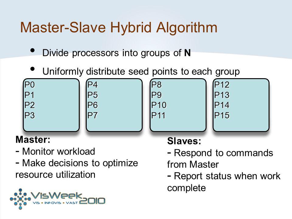 Master-Slave Hybrid Algorithm